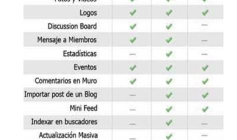 Tabla infografía para conocer las diferencias en facebook diferencias perfil pagina grupo